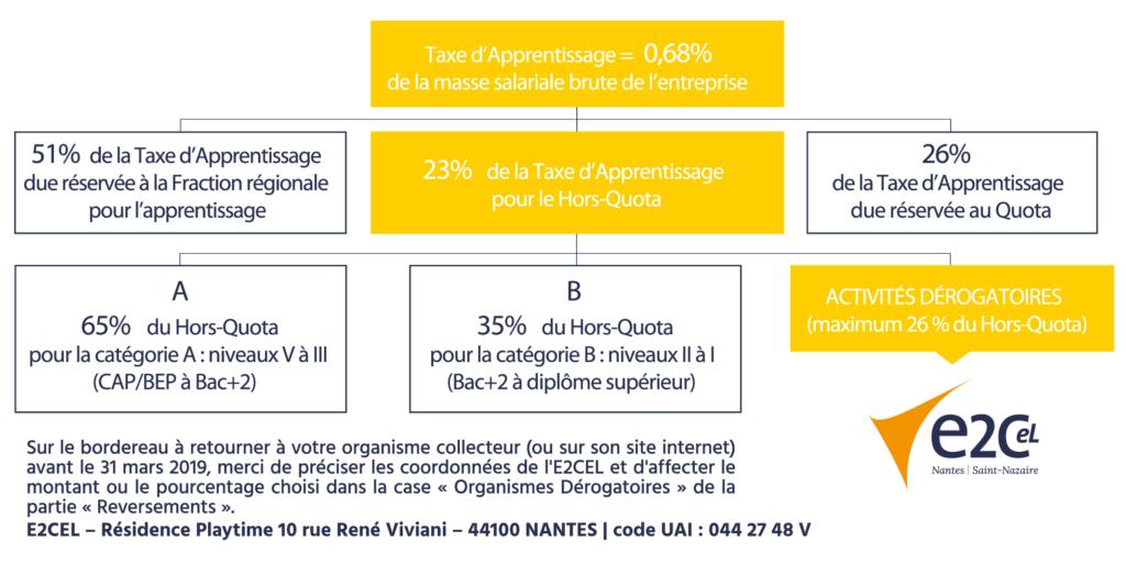 E2C Nantes Saint-Nazaire Taxe d'apprentissage