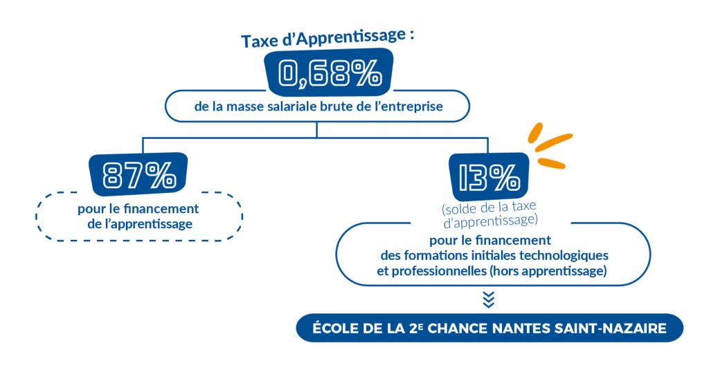 E2C Nantes - versement taxe d'apprentissage